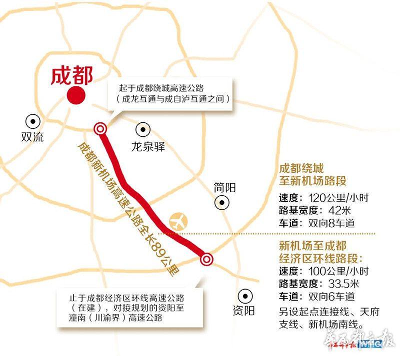 成都新机场高速公路线路图