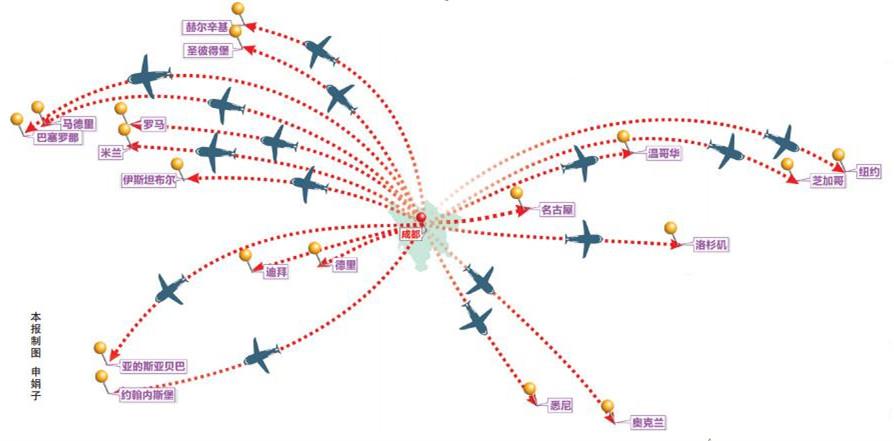 """再过几个月,全球民航界大伽将齐聚蓉城,参加全球民航""""奥运会""""。昨日,市政府新闻办举行新闻发布会,就成都举办第22届世界航线发展大会以及成都国家级航空枢纽建设的有关情况进行了介绍。第22届世航会将于今年9月24日—27日在成都举办,预计将有来自全球各地的3500名代表参会,为历届规模最大。 世航会是全球最具规模和影响力的民航年度盛会,被誉为全球民航界的""""世博会""""和""""奥运会"""",经过连续三轮的激烈角逐,成都获得了2016年世航"""