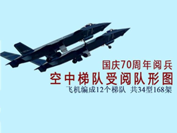 机群是不是没看够?国庆70周年阅兵空中梯队受阅队形图来了!
