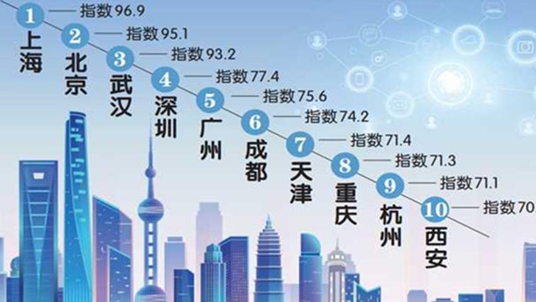 重庆海外网络传播力排全国城市第八