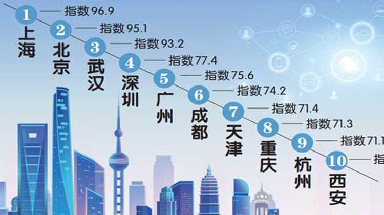 成都海外网络传播力排全国城市第六 西部领头的背后是什么?